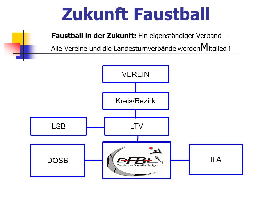 Zukunft Faustball VEREIN Kreis/Bezirk LSB LTV DFBL DOSB IFA