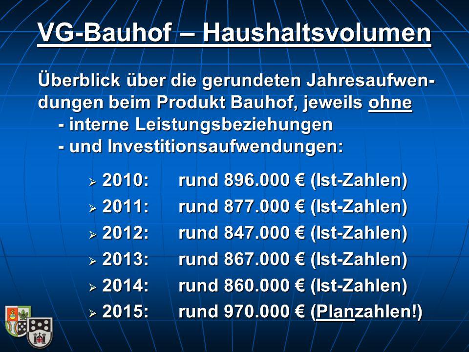 VG-Bauhof – Haushaltsvolumen