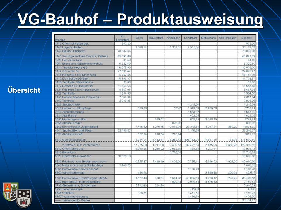VG-Bauhof – Produktausweisung