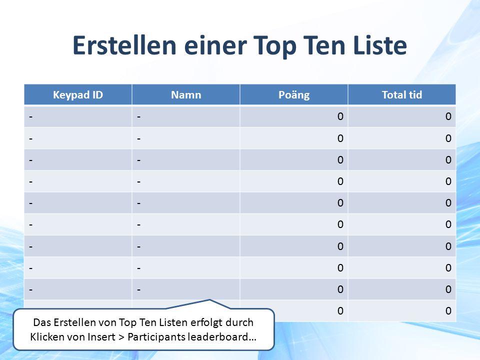 Erstellen einer Top Ten Liste