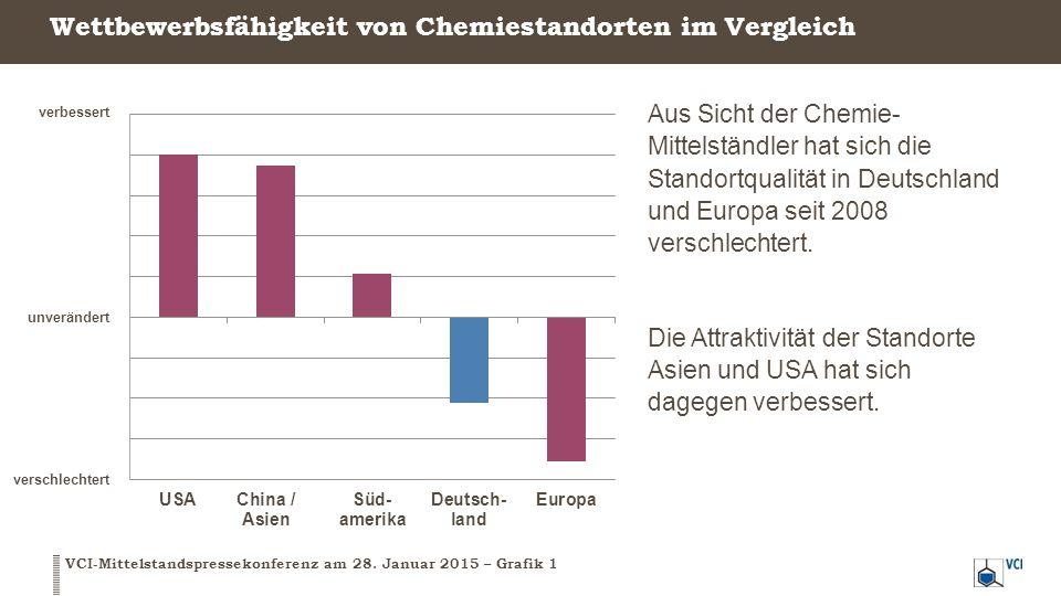 Wettbewerbsfähigkeit von Chemiestandorten im Vergleich