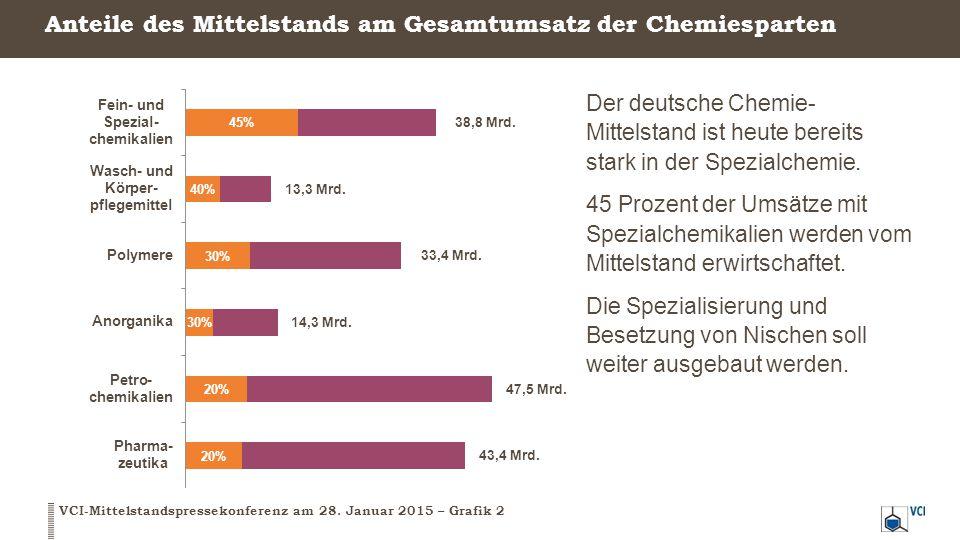 Anteile des Mittelstands am Gesamtumsatz der Chemiesparten