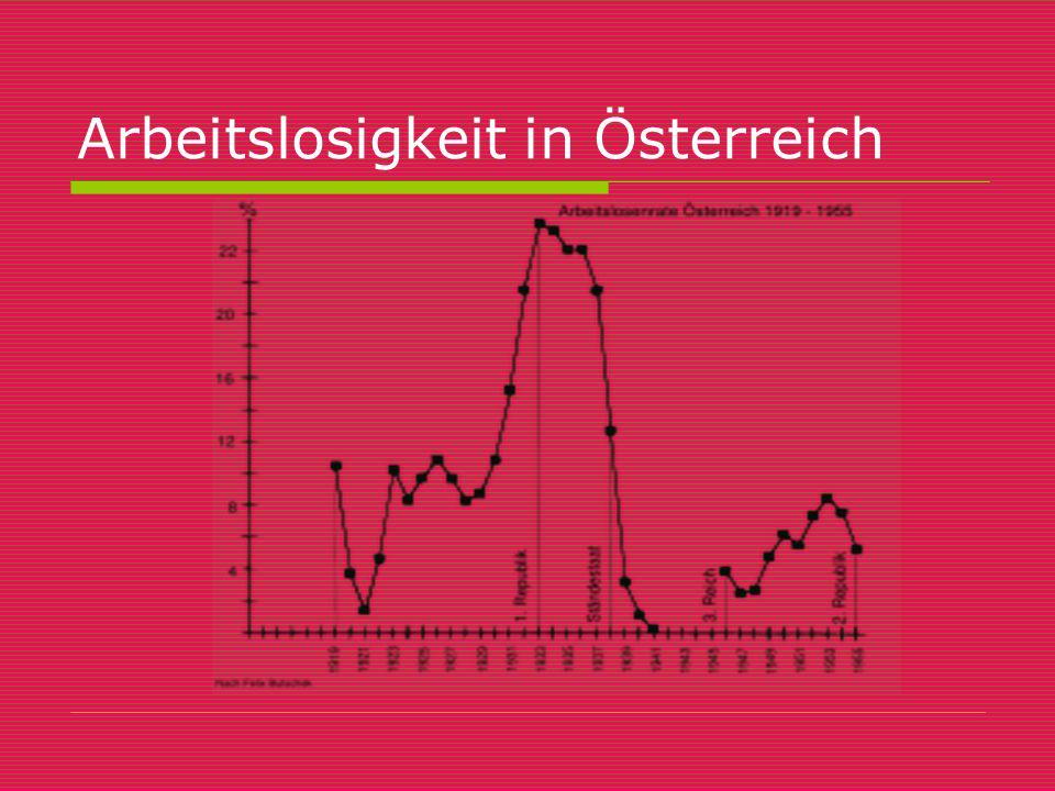 Arbeitslosigkeit in Österreich