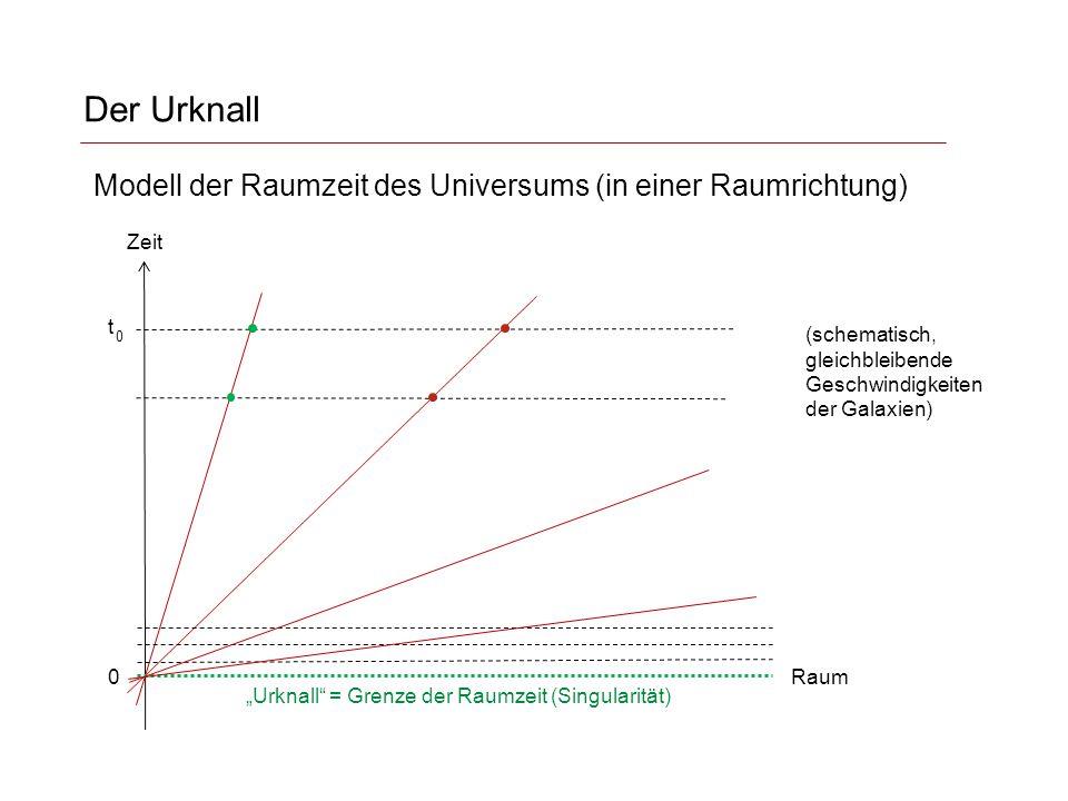 Der Urknall Modell der Raumzeit des Universums (in einer Raumrichtung)