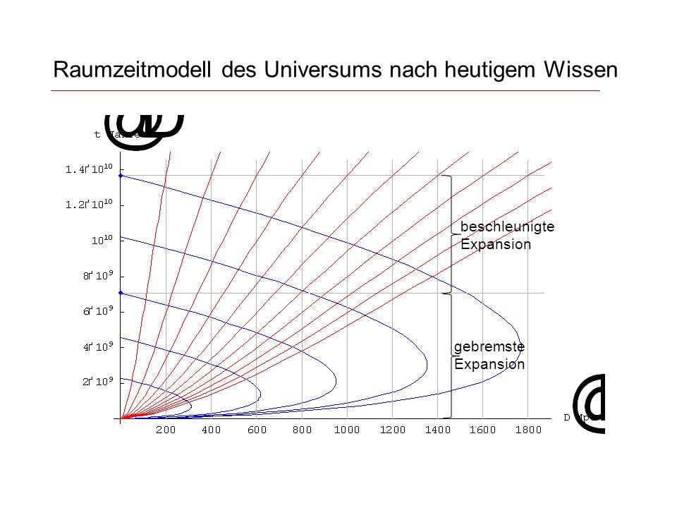 Raumzeitmodell des Universums nach heutigem Wissen