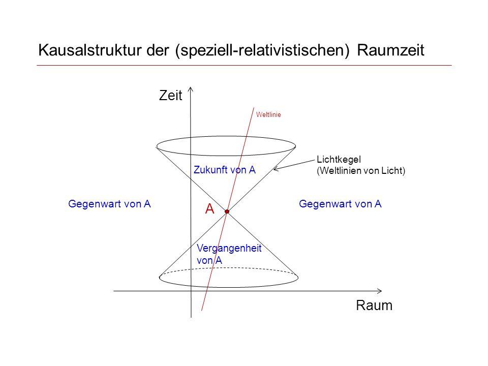 Kausalstruktur der (speziell-relativistischen) Raumzeit