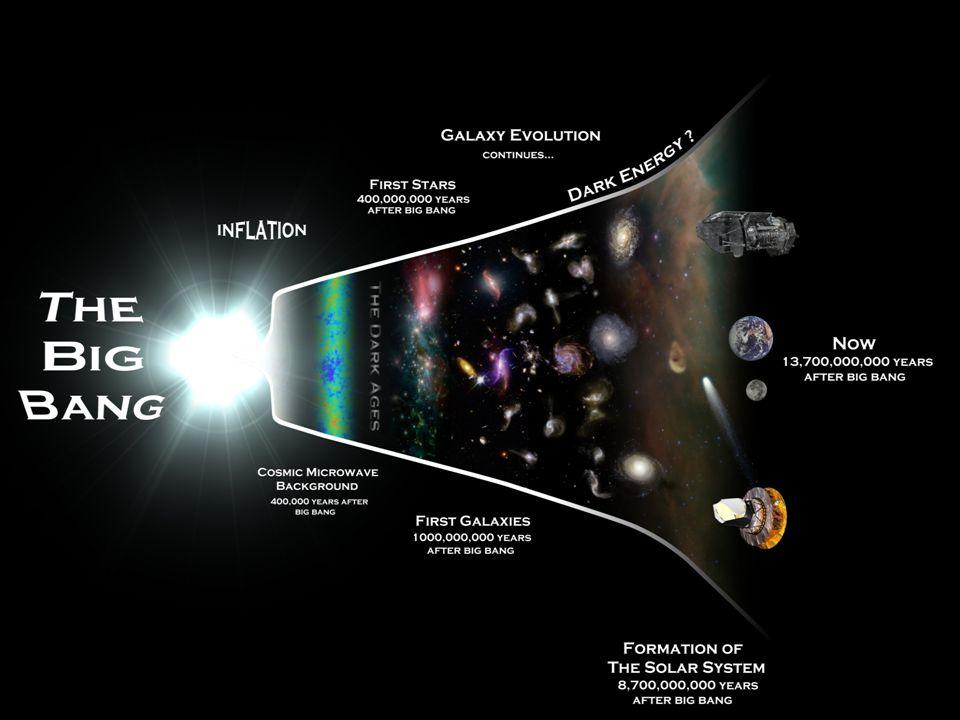 Kosmologie Thermische Geschichte