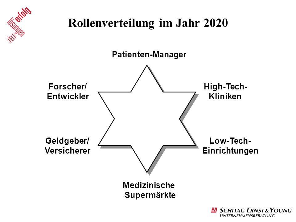 Rollenverteilung im Jahr 2020