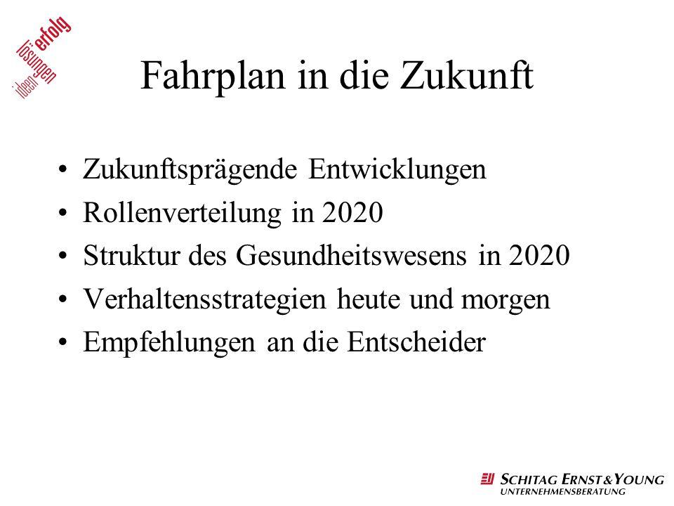 Fahrplan in die Zukunft