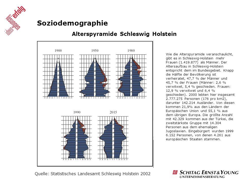 Soziodemographie Alterspyramide Schleswig Holstein
