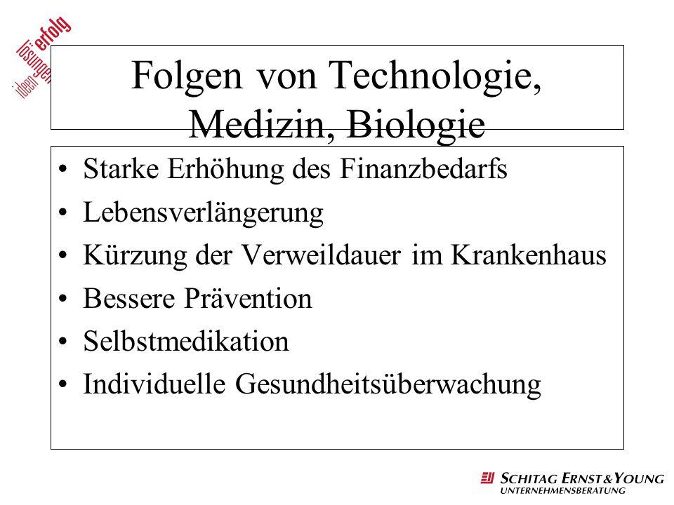Folgen von Technologie, Medizin, Biologie
