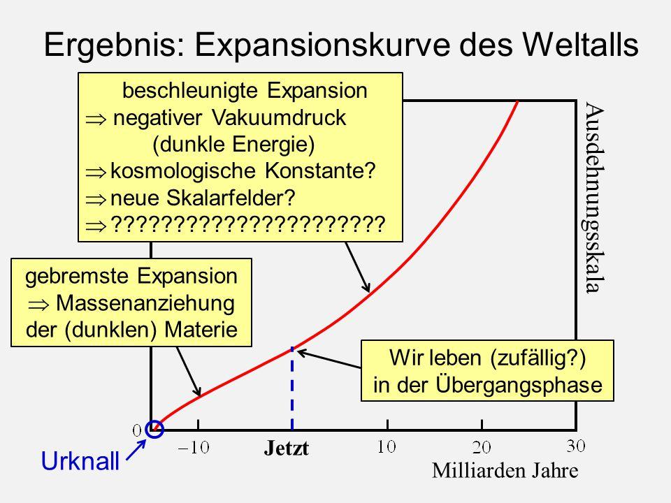 Ergebnis: Expansionskurve des Weltalls