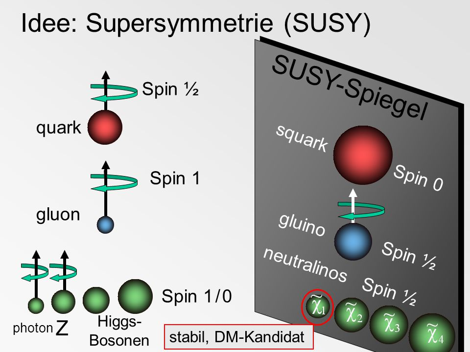 Idee: Supersymmetrie (SUSY)