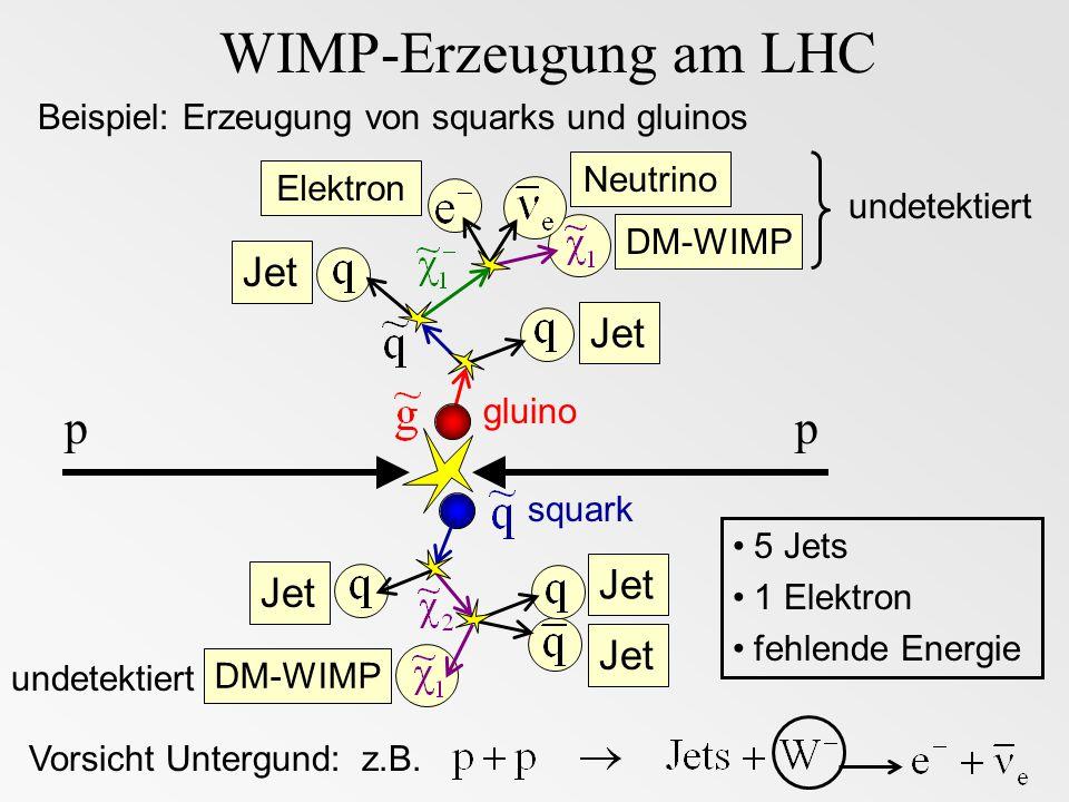 WIMP-Erzeugung am LHC p p Jet