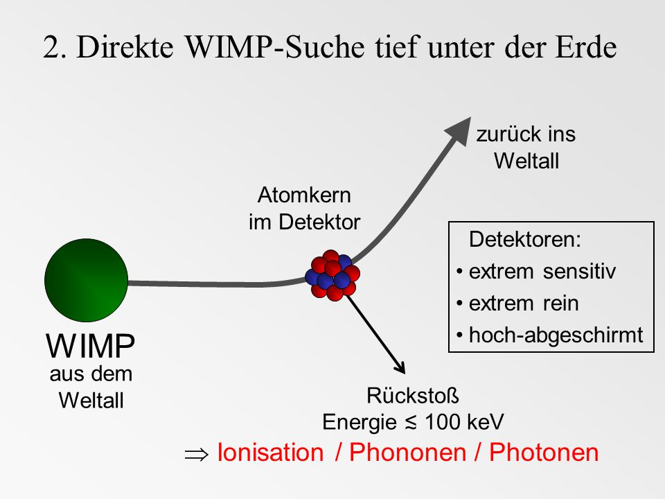 2. Direkte WIMP-Suche tief unter der Erde