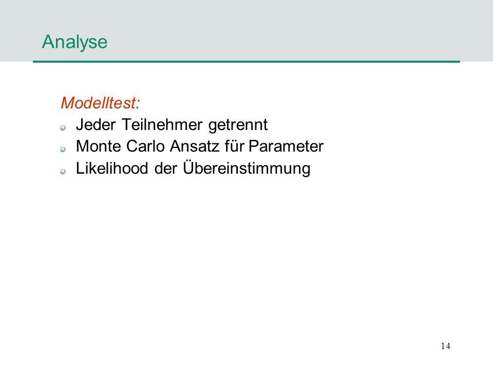 Analyse Modelltest: Jeder Teilnehmer getrennt
