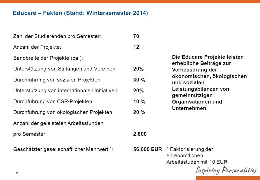Educare – Fakten (Stand: Wintersemester 2014)