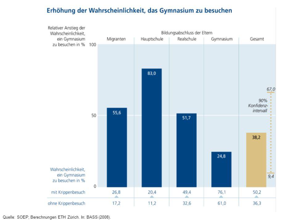 Quelle: SOEP; Berechnungen ETH Zürich. In: BASS (2008).