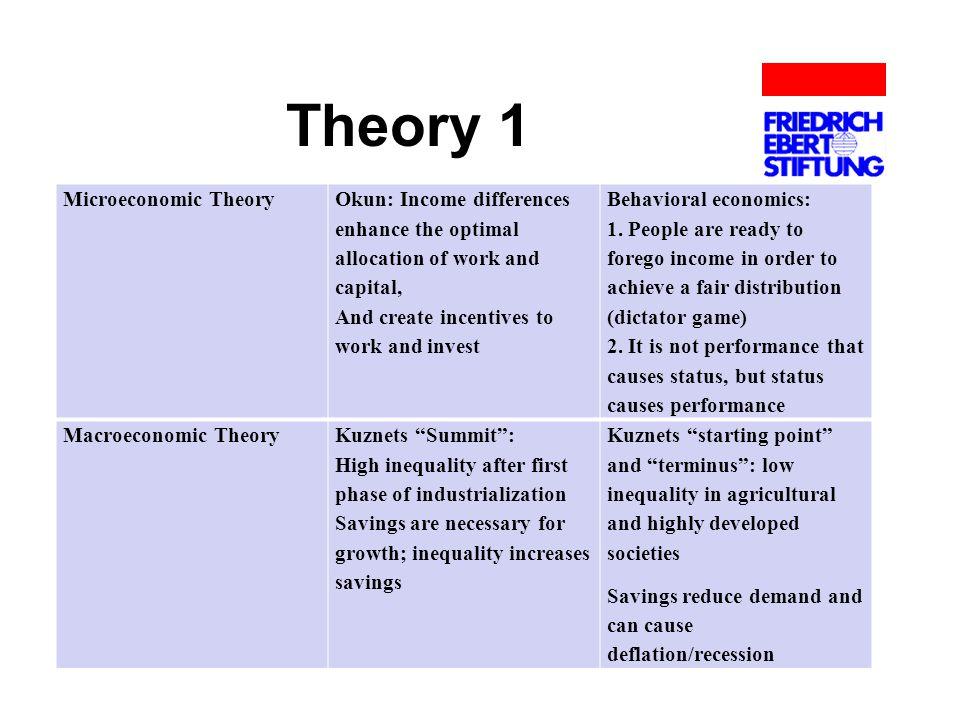 Theory 1 Microeconomic Theory