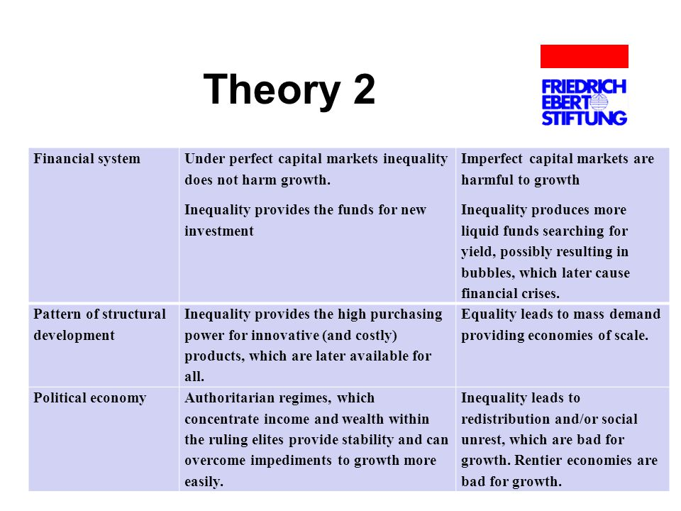 Theory 2 Financial system