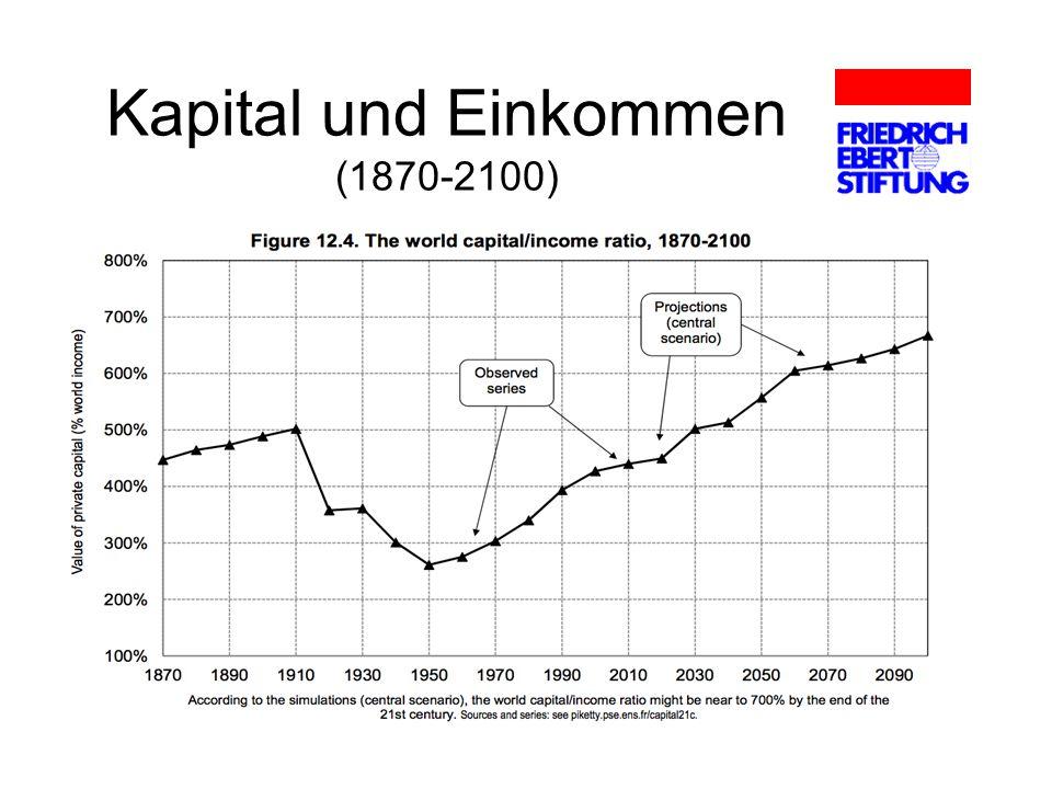 Kapital und Einkommen (1870-2100)
