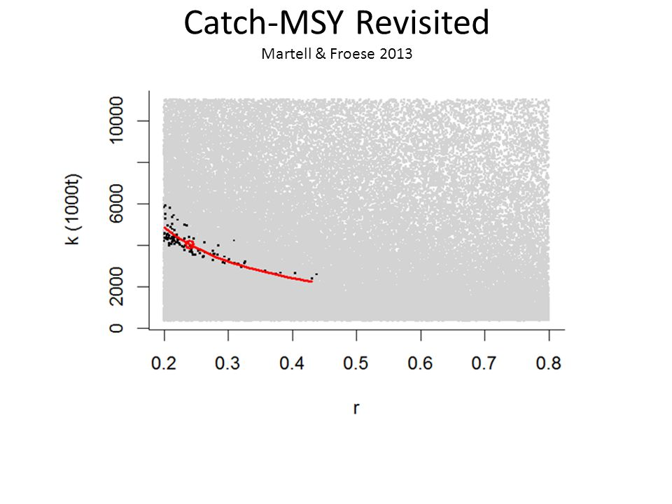 Catch-MSY Revisited Martell & Froese 2013