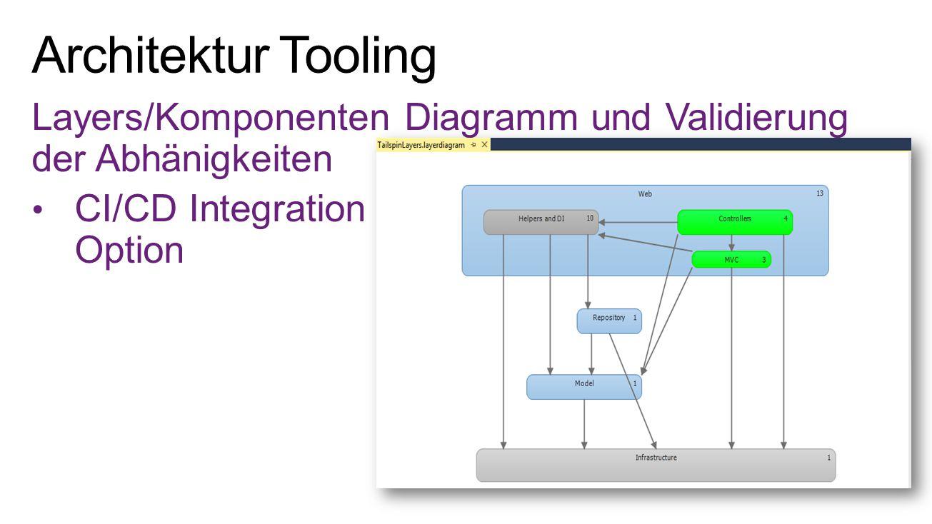 4/9/2017 Architektur Tooling. Layers/Komponenten Diagramm und Validierung der Abhänigkeiten. CI/CD Integration Option.