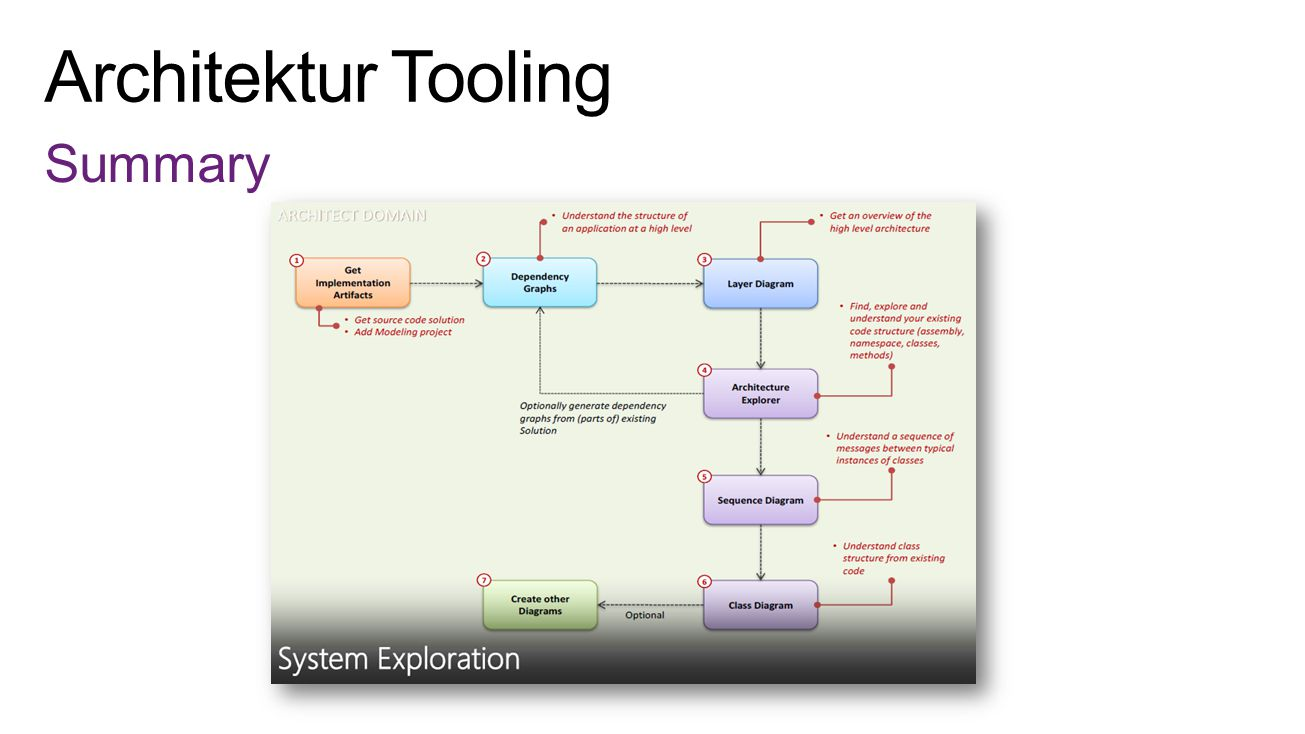 Architektur Tooling Summary