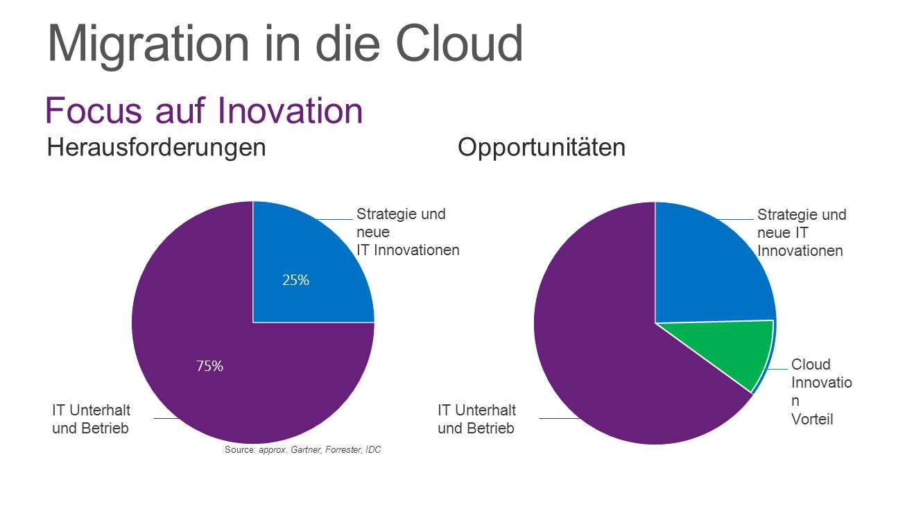 Migration in die Cloud Focus auf Inovation Herausforderungen