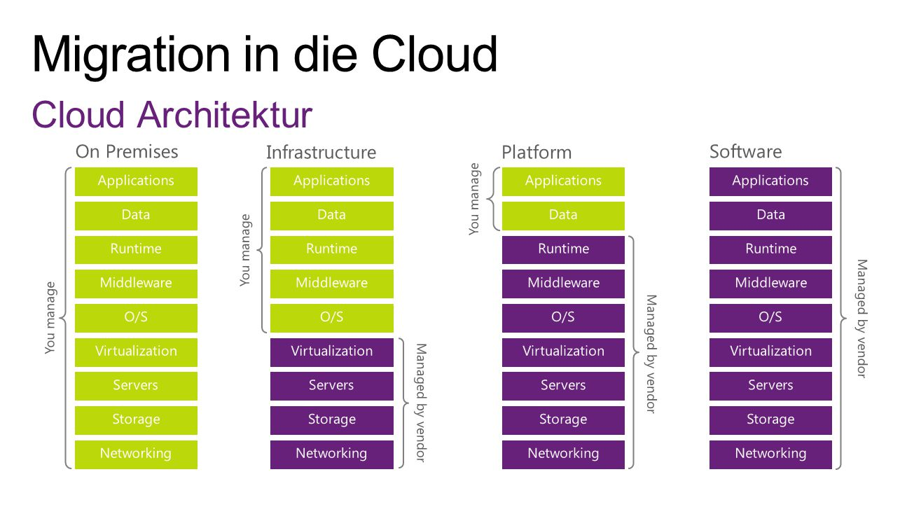 Migration in die Cloud Cloud Architektur On Premises Infrastructure