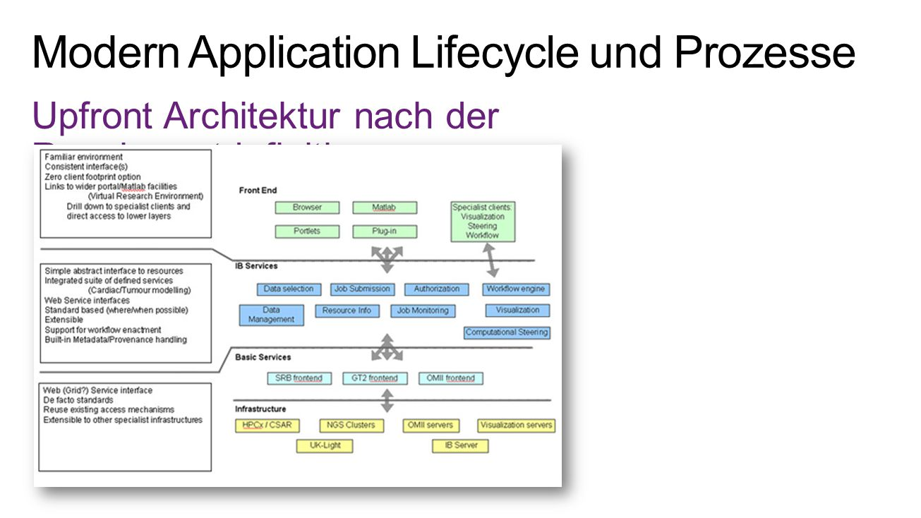 Modern Application Lifecycle und Prozesse