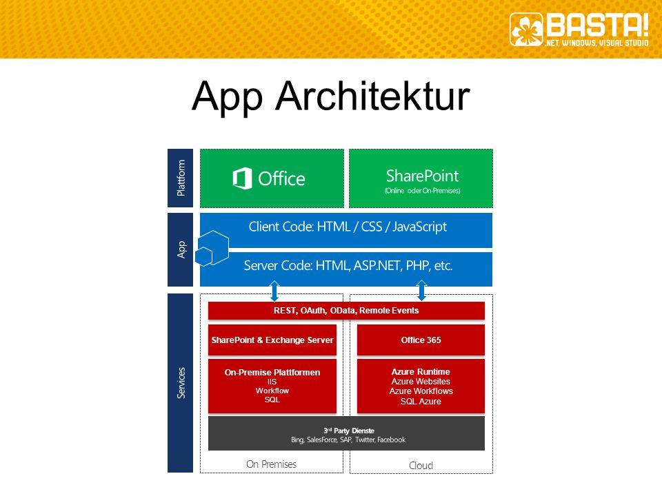 App Architektur SharePoint Client Code: HTML / CSS / JavaScript