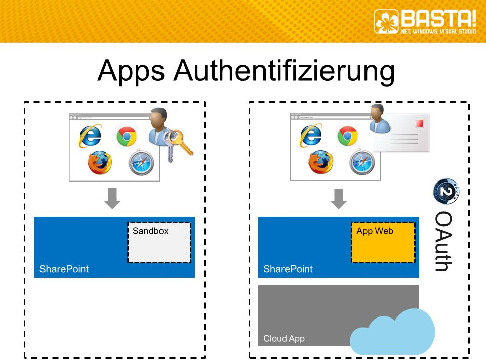 Apps Authentifizierung