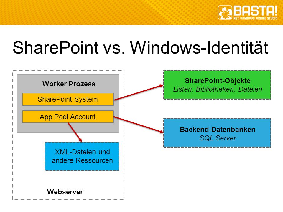 SharePoint vs. Windows-Identität