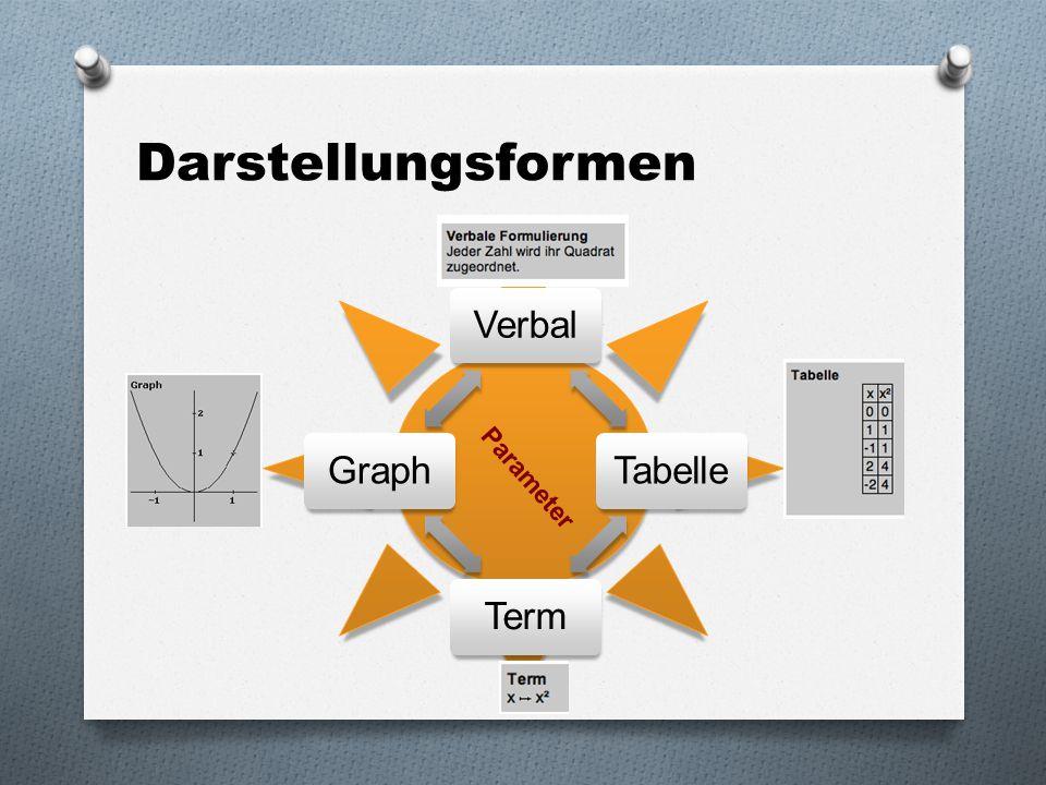Darstellungsformen Verbal Tabelle Term Graph Parameter