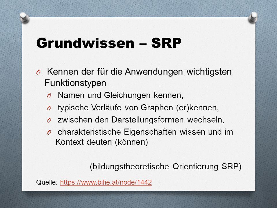 Grundwissen – SRP Kennen der für die Anwendungen wichtigsten Funktionstypen. Namen und Gleichungen kennen,