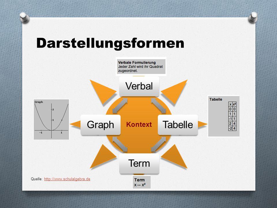 Darstellungsformen Kontext Quelle: http://www.schulalgebra.de Verbal
