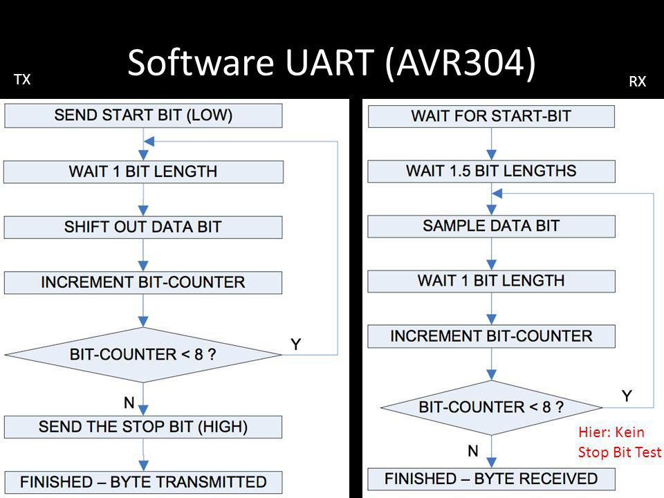 Software UART (AVR304) TX RX Hier: Kein Stop Bit Test