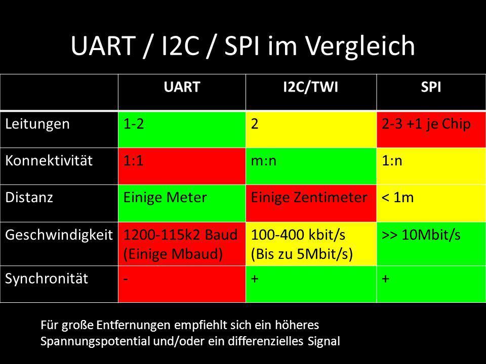 UART / I2C / SPI im Vergleich