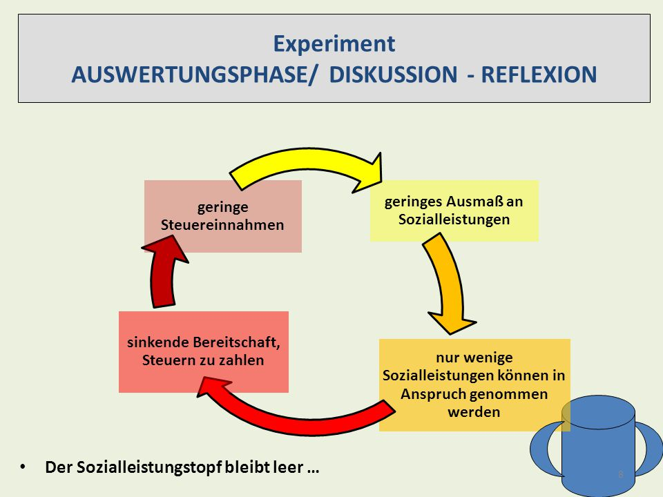 AUSWERTUNGSPHASE/ DISKUSSION - REFLEXION