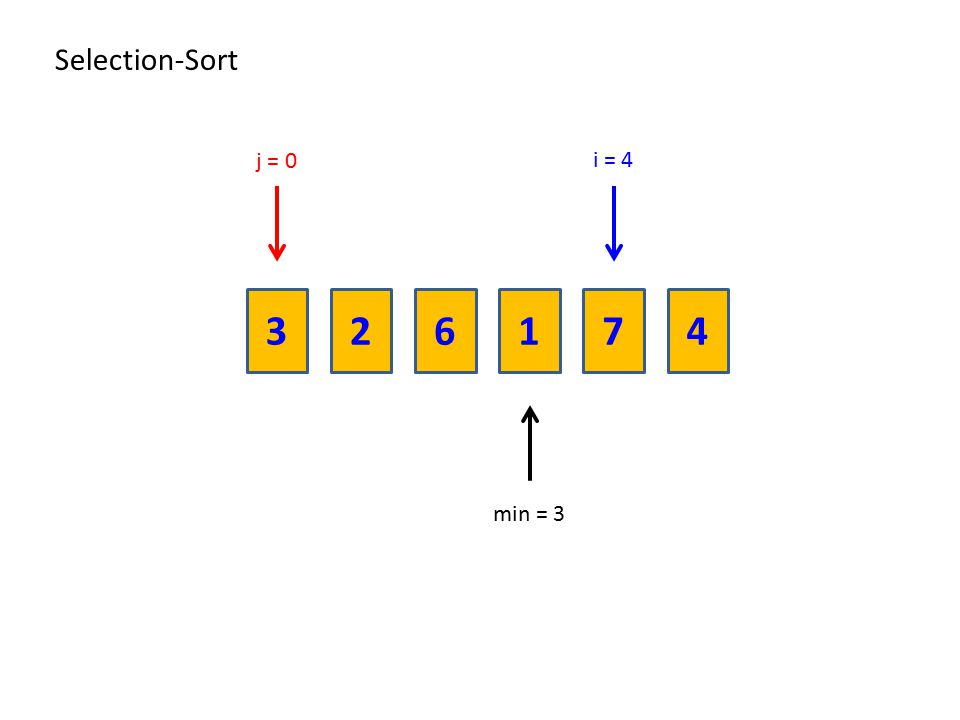 Selection-Sort j = 0 i = 4 3 2 6 1 7 4 min = 3