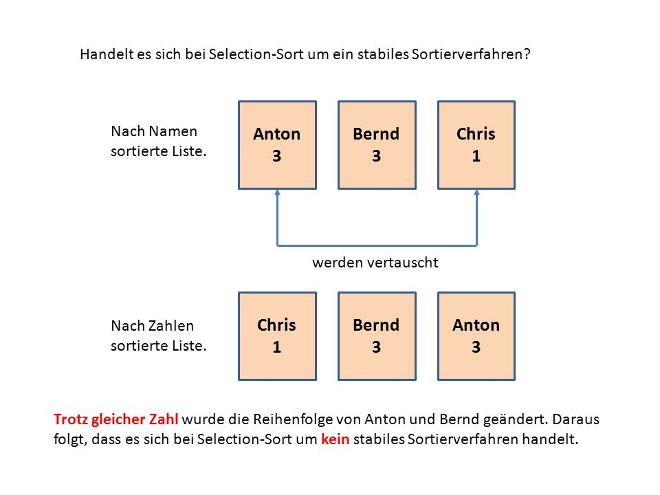 Anton 3 Bernd 3 Chris 1 Chris 1 Bernd 3 Anton 3