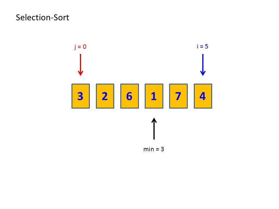 Selection-Sort j = 0 i = 5 3 2 6 1 7 4 min = 3