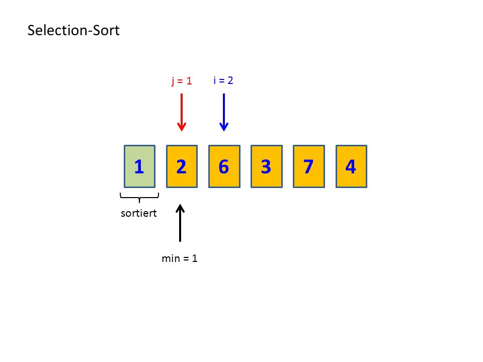 Selection-Sort j = 1 i = 2 1 2 6 3 7 4 sortiert min = 1