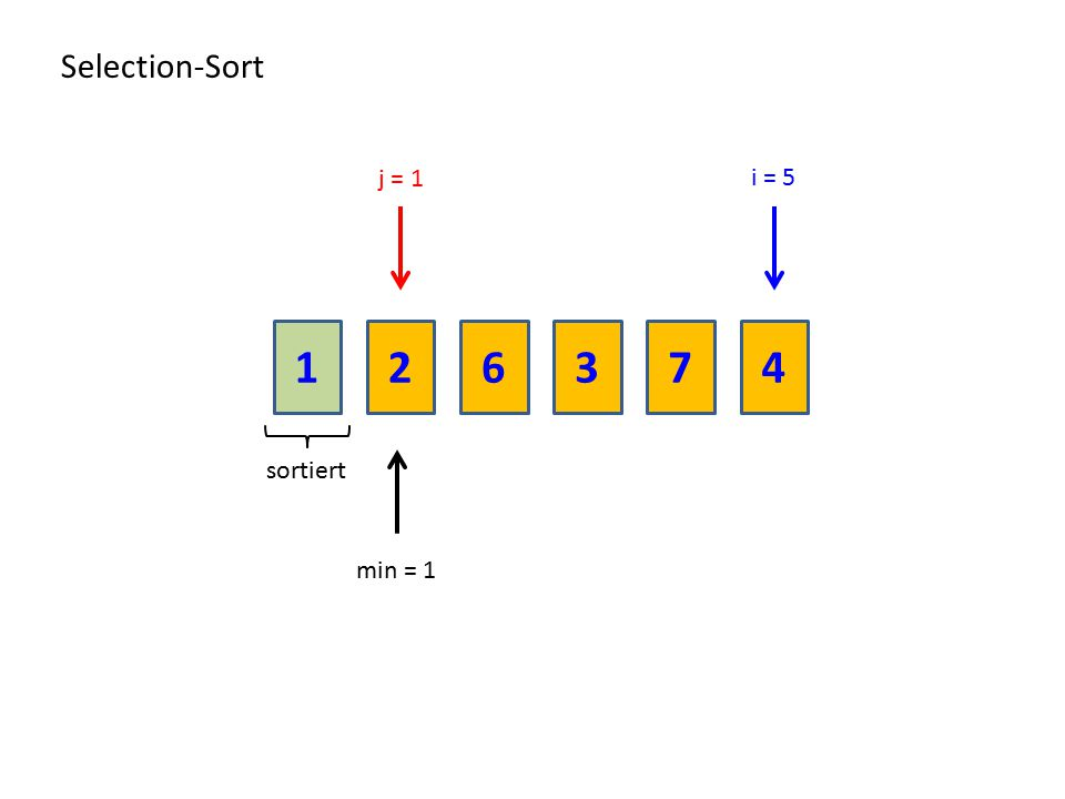 Selection-Sort j = 1 i = 5 1 2 6 3 7 4 sortiert min = 1