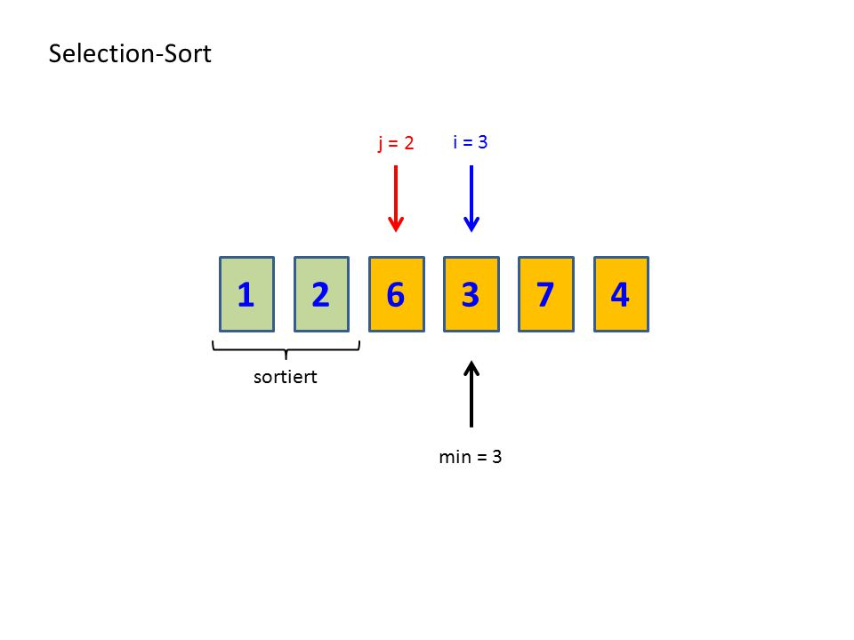 Selection-Sort j = 2 i = 3 1 2 6 3 7 4 sortiert min = 3