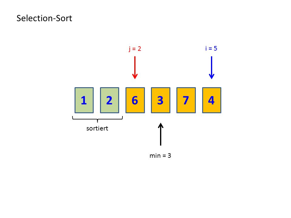 Selection-Sort j = 2 i = 5 1 2 6 3 7 4 sortiert min = 3