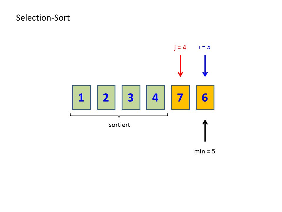 Selection-Sort j = 4 i = 5 1 2 3 4 7 6 sortiert min = 5
