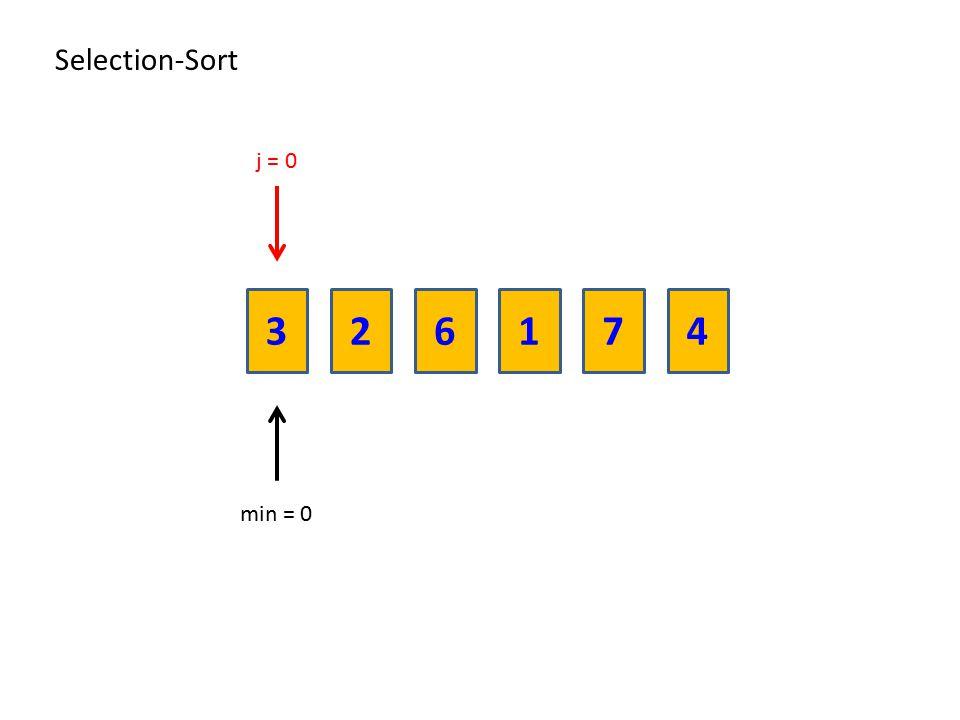 Selection-Sort j = 0 3 2 6 1 7 4 min = 0