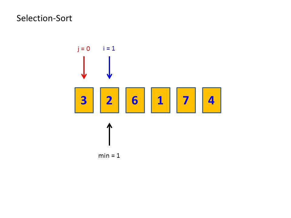 Selection-Sort j = 0 i = 1 3 2 6 1 7 4 min = 1